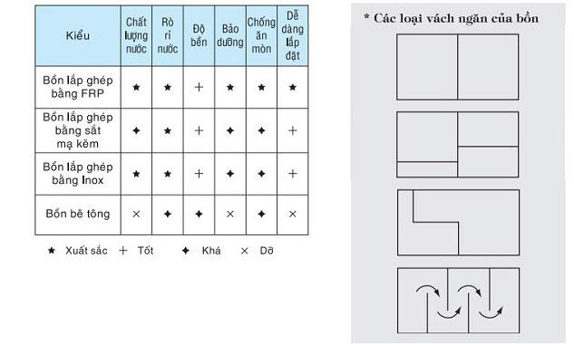 So sánh ưu điểm của bồn chứa nước lắp ghép bằng nhựa composite (FRP)