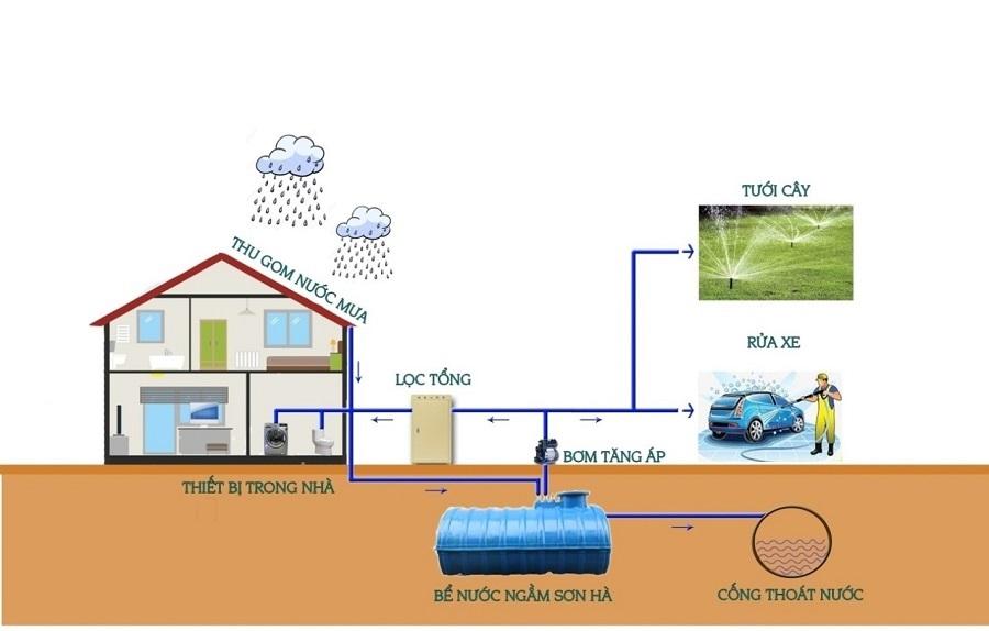 Tiết kiệm năng lượng bằng cách xây dựng bể chứa nước mưa
