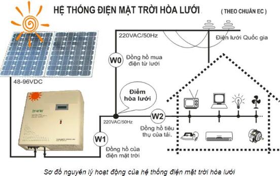 Nguyen Ly Dien Mat Troi 1