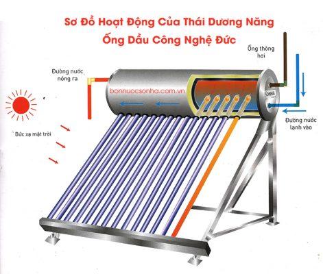 Thái Dương Năng Titan 316 - 16 ống dầu - 180 lít