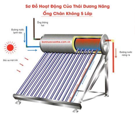 Thái Dương Năng GOLD 28 ống chân không - 300 lít