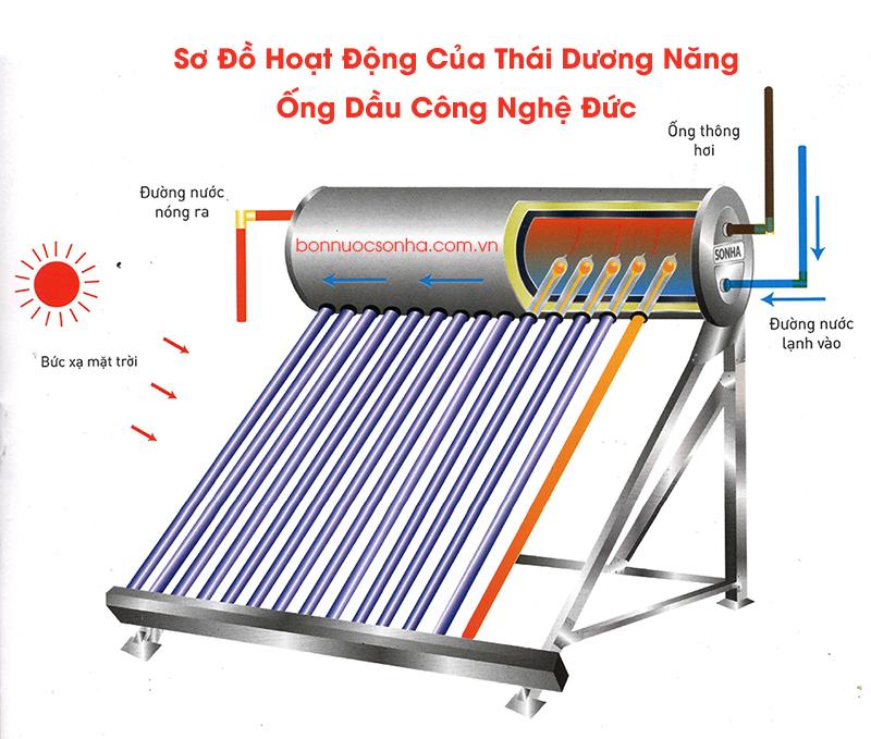 Thái Dương Năng GOLD 14 ống Dầu - 140 lít
